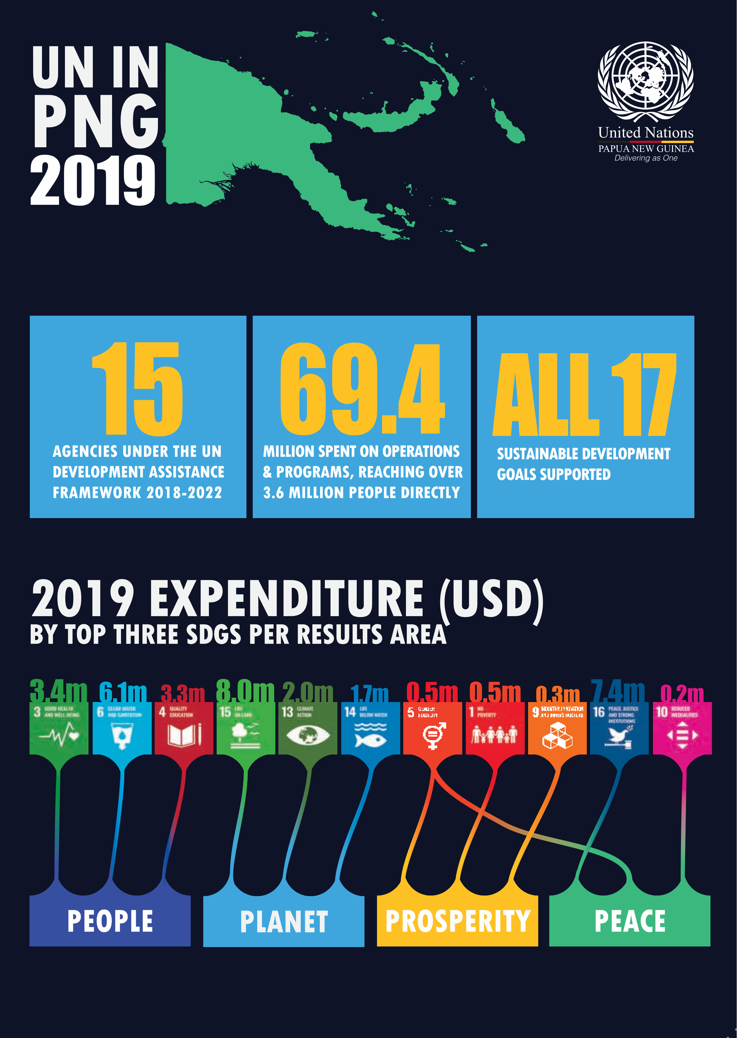 UN in PNG Joint 2019 Results
